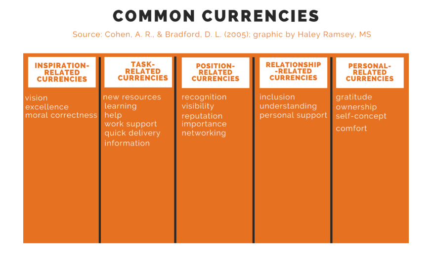 Common Currencies