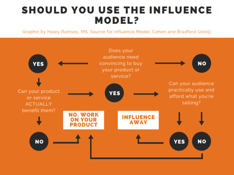 Should You Use Influence Model